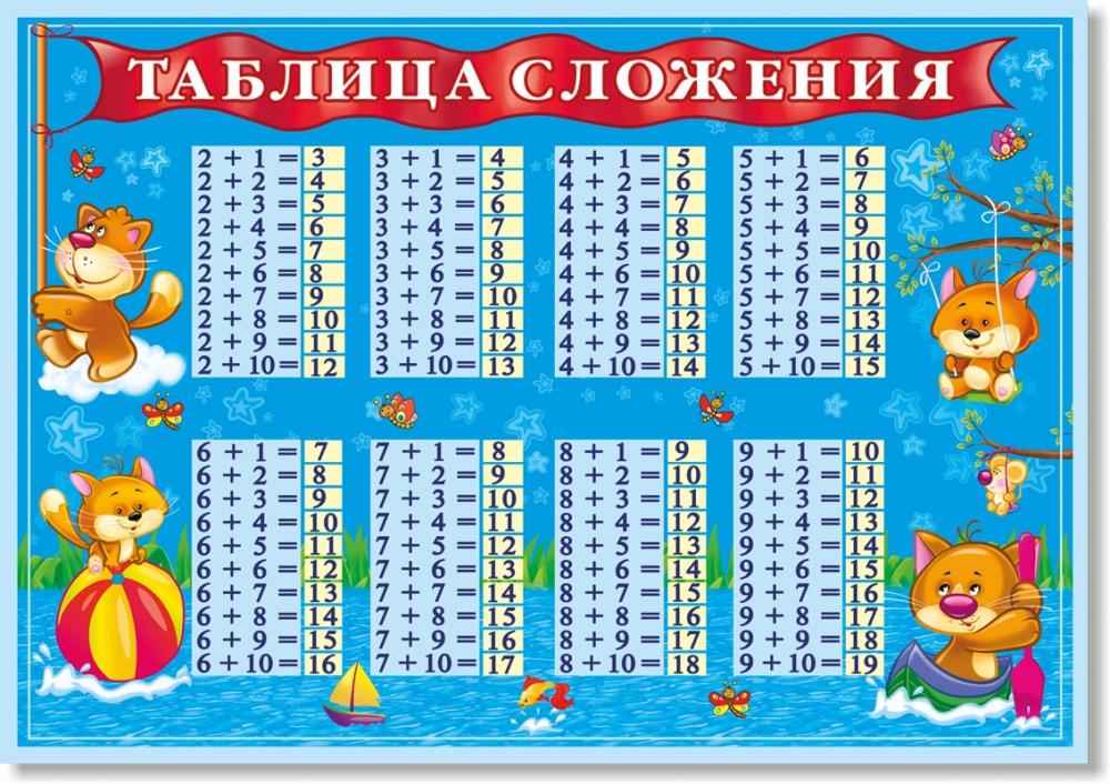 Шпаргалки Первокласснику Школа России